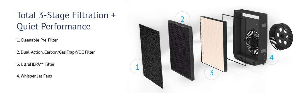 AirDoctor Filtration